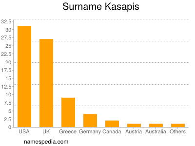 Surname Kasapis