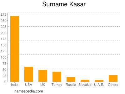 Surname Kasar