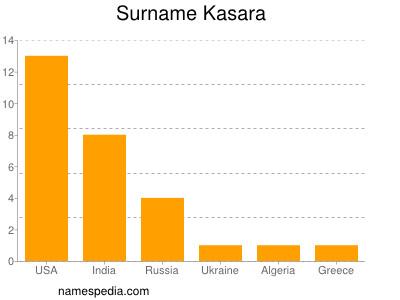 Surname Kasara
