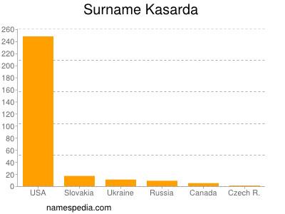 Surname Kasarda
