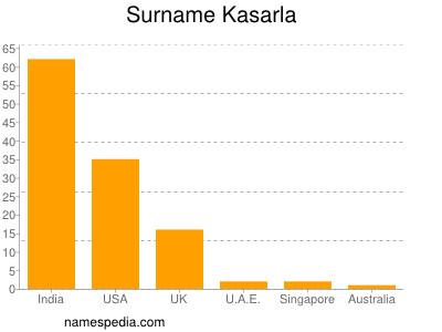 Surname Kasarla