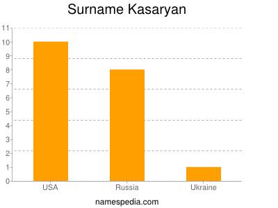 Surname Kasaryan