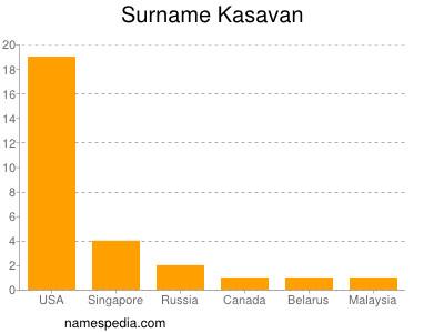Surname Kasavan