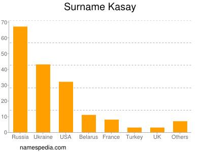 Surname Kasay