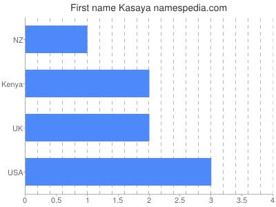 Given name Kasaya
