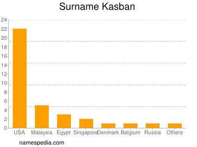 Surname Kasban