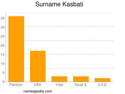 Surname Kasbati