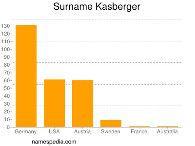 Surname Kasberger