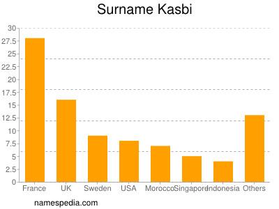 Surname Kasbi