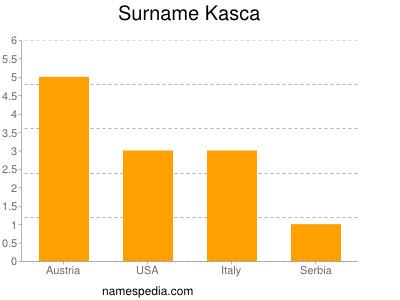 Surname Kasca