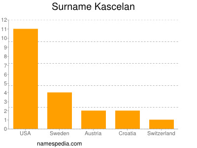 Surname Kascelan