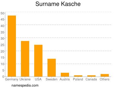 Surname Kasche