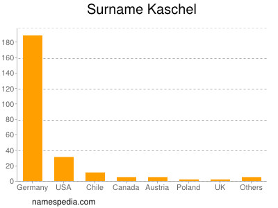 Surname Kaschel
