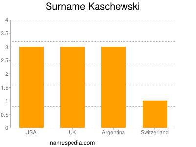 Surname Kaschewski