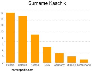 Surname Kaschik