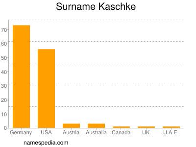 Surname Kaschke