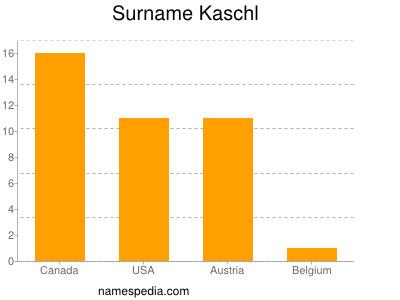 Surname Kaschl
