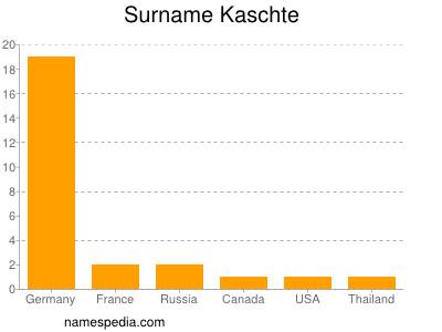 Surname Kaschte