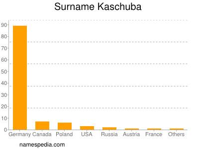 Surname Kaschuba
