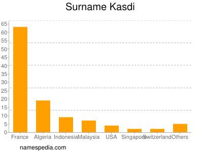 Surname Kasdi