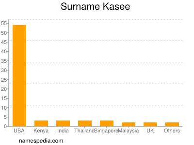 Surname Kasee