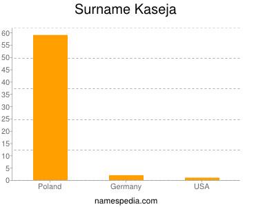 Surname Kaseja