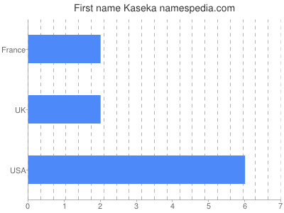 Given name Kaseka