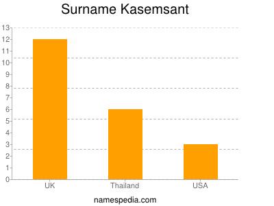 Surname Kasemsant