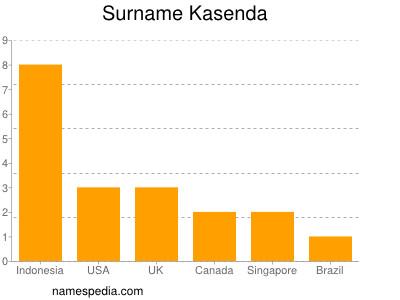 Surname Kasenda