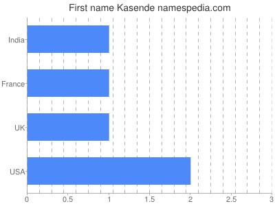 Given name Kasende