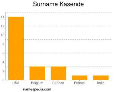 Surname Kasende