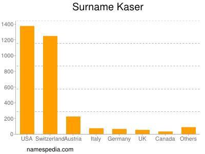 Surname Kaser