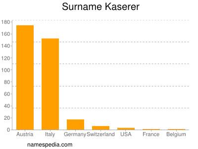 Surname Kaserer