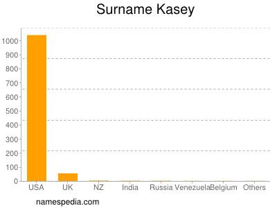 Surname Kasey