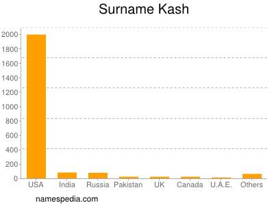Surname Kash
