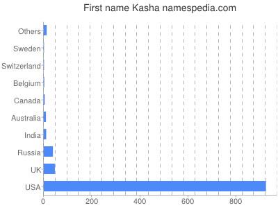 Given name Kasha