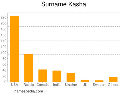 Surname Kasha