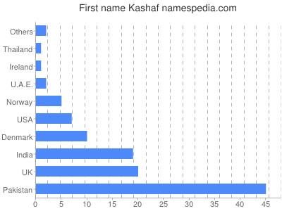 Given name Kashaf