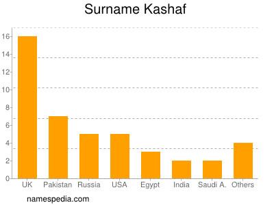 Surname Kashaf