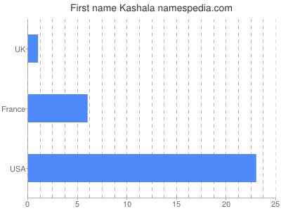 Given name Kashala