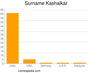 Surname Kashalkar