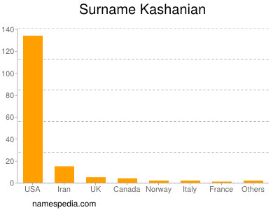 Surname Kashanian
