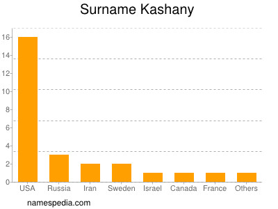 Surname Kashany