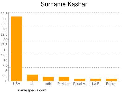 Surname Kashar