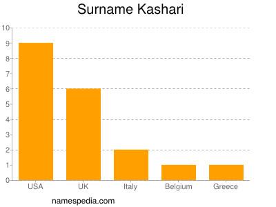Surname Kashari