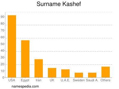 Surname Kashef