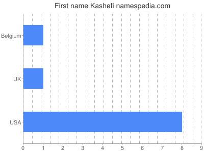 Given name Kashefi