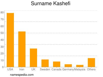 Surname Kashefi