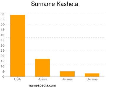 Surname Kasheta