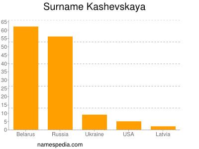 Surname Kashevskaya